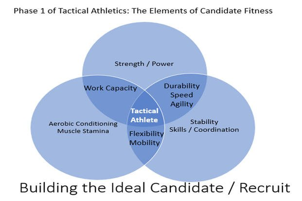 Phase One Of Tactical Fitness  Candidate  Recruit