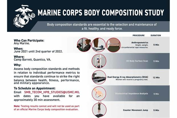 The Marine Corps is conducting a Body Composition Study from June 2021 until the 2nd quarter of 2022.