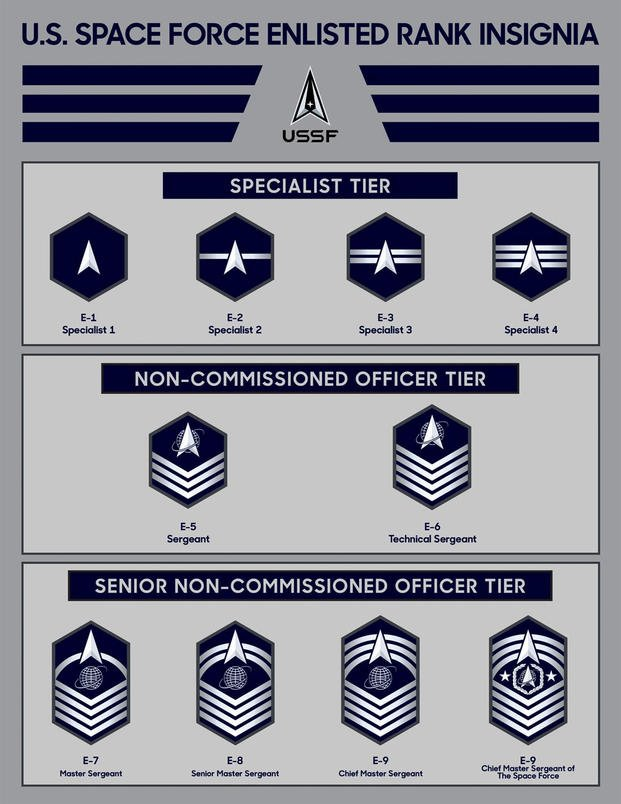 Space Force Enlisted Rank Insignia
