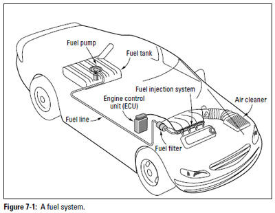 Auto Repair: Basic Fuel System Components | Military.com