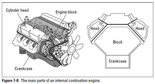 figure 7-8: the main parts of an internal combustion engine