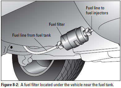 Figure 8-2: A fuel filter located under the vehicle near the fuel tank.
