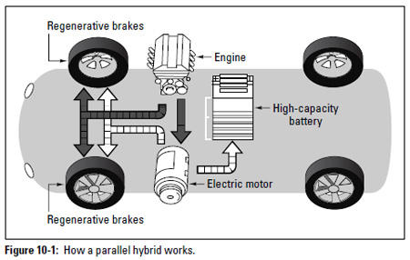Figure 10-1: How a parallel hybrid works.