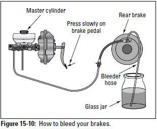 Figure 15-10: How to bleed your brakes.
