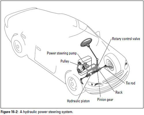 Auto Repair Power Steering Systems Military Com